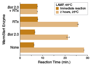 RT-LAMP specificity using Warmstart Bst 2.0 and RTx graph
